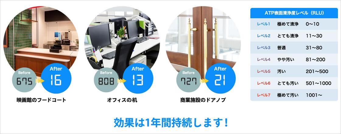 ATP値が映画館のフードコートは675から16に、オフィスの机は808から13に、商業施設のドアノブは727から21になり、大幅に清浄になります。効果は1年間持続します。